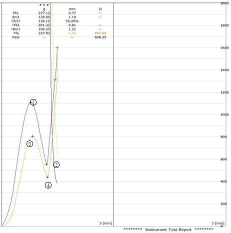 7.S205曲线图