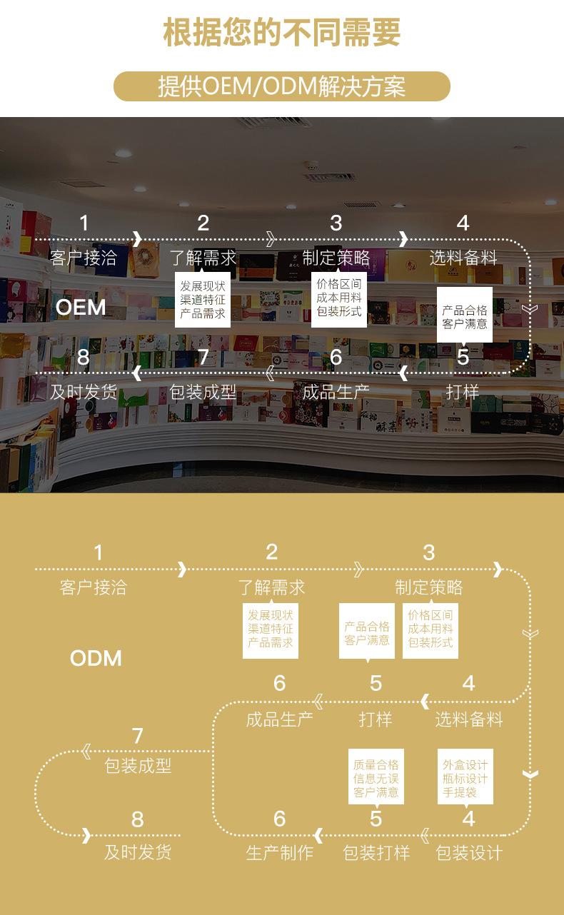 根据不同需要,提供OEM、ODM解决方案